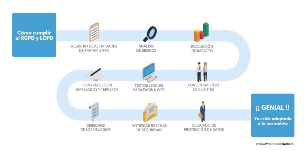 Consultoría RGPD/LOPDGDD en Cartagena